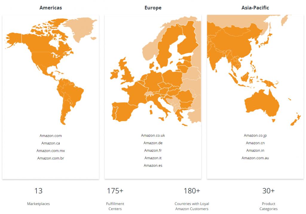 Amazon International Market Places